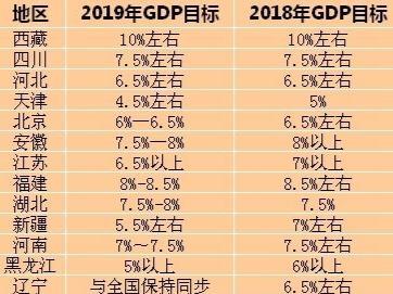 31省份今年GDP目标全出炉 推动高质量发展成聚焦点