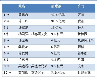 2019中国慈善榜:落榜人数为20年之最 鲁伟鼎成首善