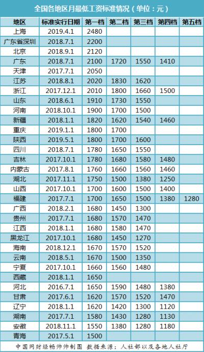 最低工资标准上调窗口开启 京鲁冀等多省市有望跟进