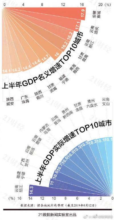 2019上半年城市GDP百强榜出炉  宁德上半年GDP实际增速全国第二