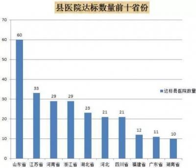 福鼎市医院上榜中国县级医院300强