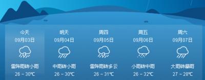 注意!本周我市多阵雨或雷阵雨天气