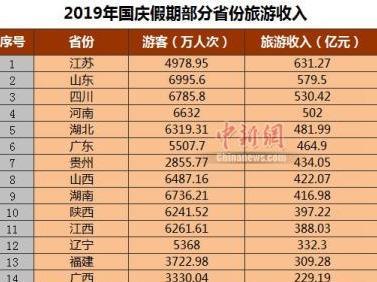 25省份国庆假期旅游收入出炉 福建位列第十三