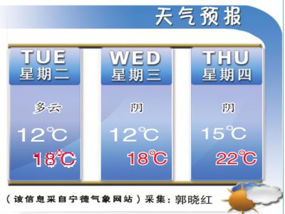 冷空气返场,今明两日气温明显下滑
