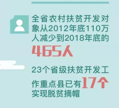 福建农村扶贫开发对象从110万人减少到465人