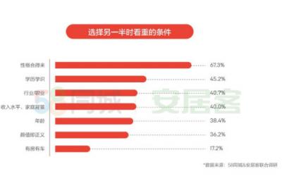 机构:57%人群倾向先买房再结婚,颜值比有房有车更重要