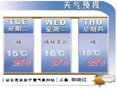 今明两天气温小幅回升  市民注意及时增减衣物