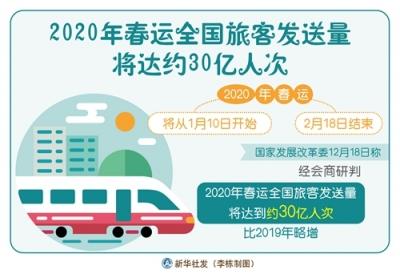 2020年春运全国旅客发送量将达约30亿人次