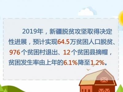 新疆脱贫攻坚取得决定性进展 预计实现64.5万贫困人口脱贫