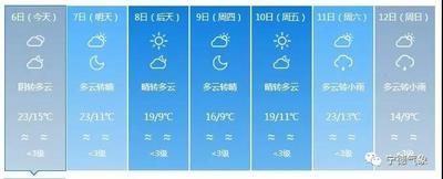 福安昨日最高温27. 3℃    市民直呼:小寒似小暑