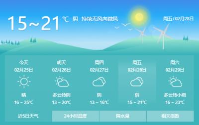"""二月二""""龙抬头""""气温也""""抬头""""   昨日最高温25.1℃今日预计27℃"""