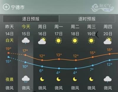 气温倒降模式已开启,宁德最低气温跳水10~14℃,谨防感冒~