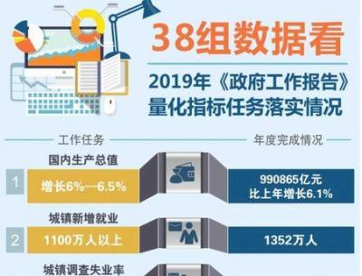 两会在即,一图盘点中国政府2019年38项任务完成情况