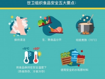 疫情期间去市场买菜,如何确保食品安全