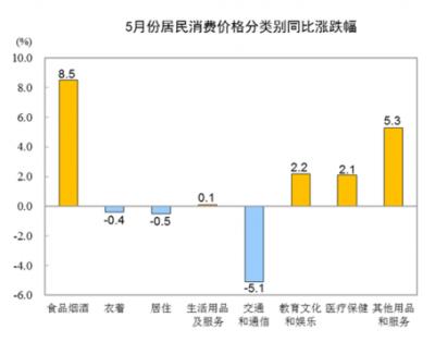 国家统计局:2020年5月份居民消费价格同比上涨2.4%