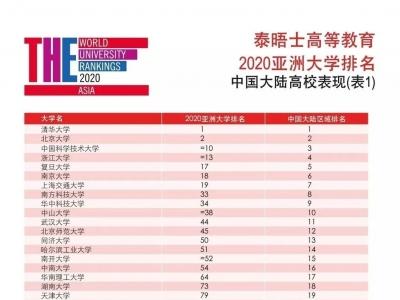 亚洲大学排名公布!福建3所高校上榜!