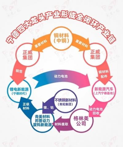 """央广总台看宁德:新能源""""加注""""产业航母"""