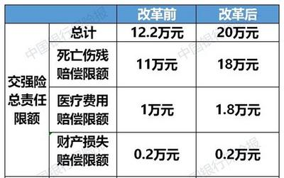 @福建车主,车险综合改革要来了!保额将大幅提高..