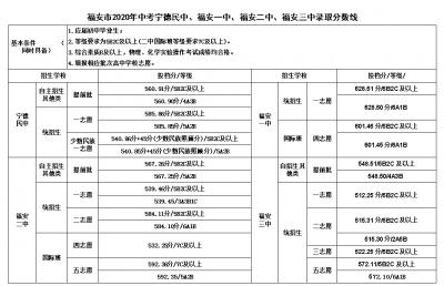 2020年霞浦、福安普通高中各批次录取分数线公布