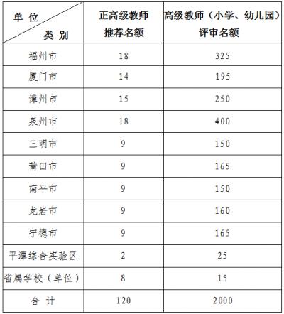 2020年福建省中小学教师职称评审,这些重要事项要关注