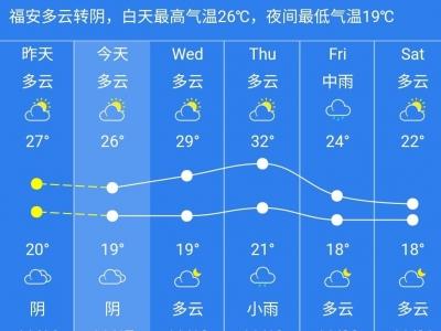 """准备好短袖!后天最高温32℃,""""立冬""""变""""立夏"""""""
