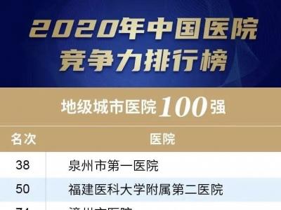 宁德医院哪家强?2020年中国医院竞争力排行榜公布……