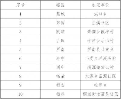 """10个!宁德首季度创建""""零酒驾""""单位、街道、社区名单公布……"""