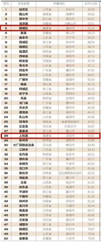 祝贺!寿宁上榜这份全国榜单!